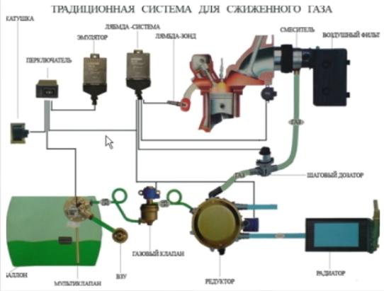 Традиционная система для сжиженного газа